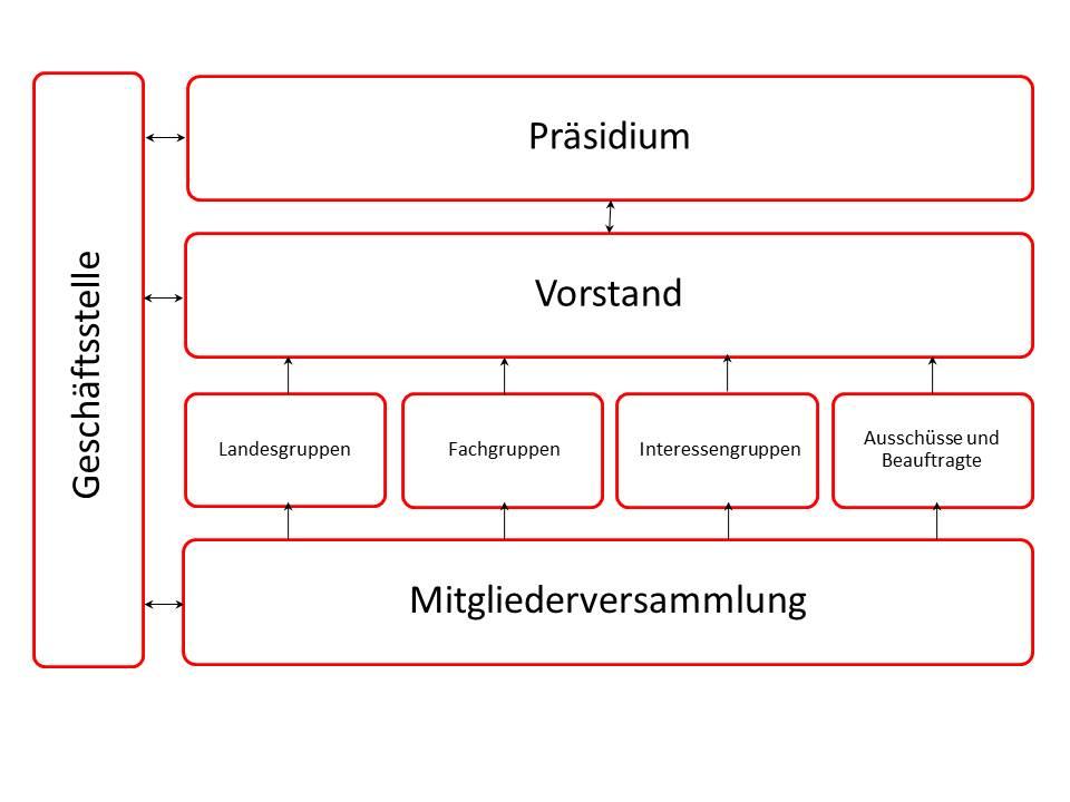 Organigramm_VDR