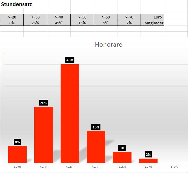 Ergebnisse zu den Honorarsätzen der VDR-Mitglieder nach einer Befragung im Sommer 2017.