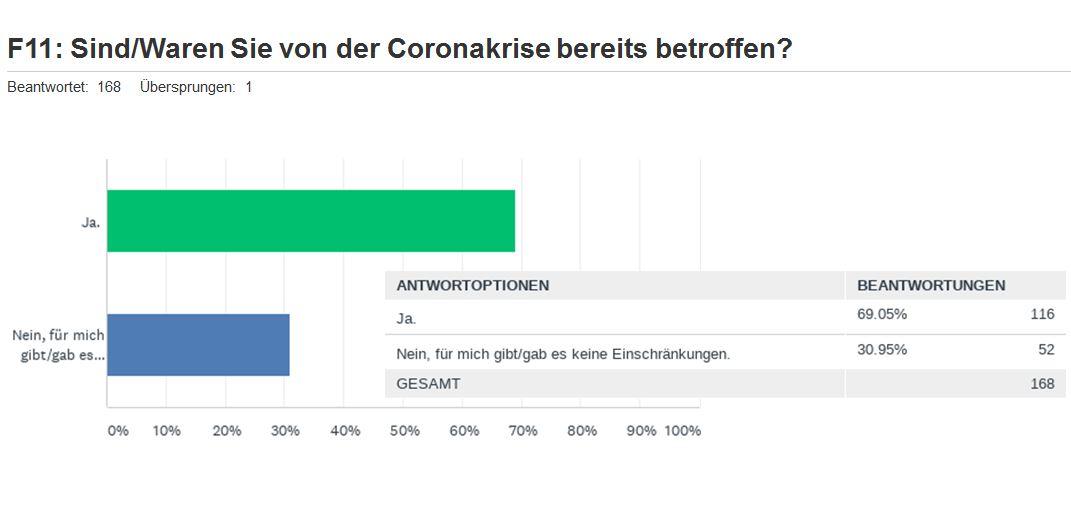 F11_Corona_umfrage_Angestellte_2021-03